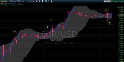 Bollinger Bands work best for analyzing sideways price action where price compresses prior to a sudden break out velocity move. Bollinger Bands are a wonderful addition to your indicators.