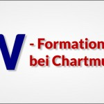 W-Formation als Chartmuster