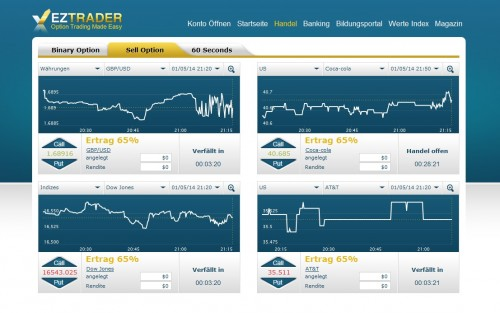 Handelsbereich EZTrader mit Sell-Option