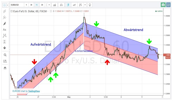 Binary options methods section of research paper